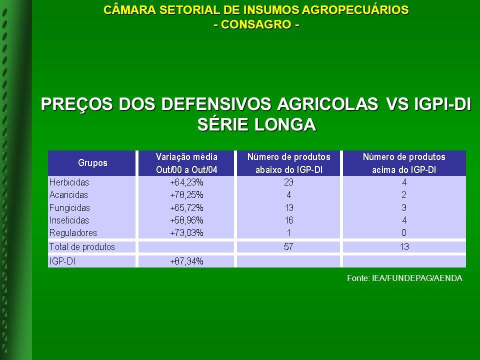 PREÇOS DOS DEFENSIVOS AGRICOLAS VS IGPI-DI SÉRIE LONGA