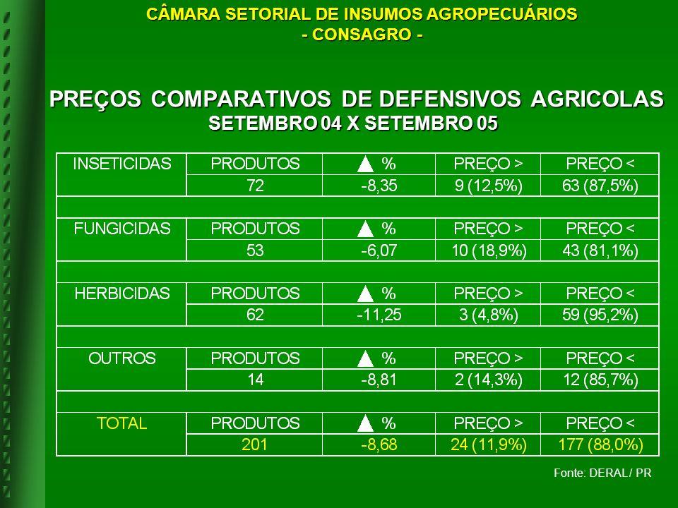 PREÇOS COMPARATIVOS DE DEFENSIVOS AGRICOLAS SETEMBRO 04 X SETEMBRO 05