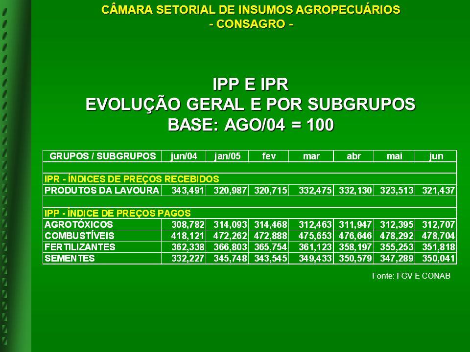 IPP E IPR EVOLUÇÃO GERAL E POR SUBGRUPOS BASE: AGO/04 = 100