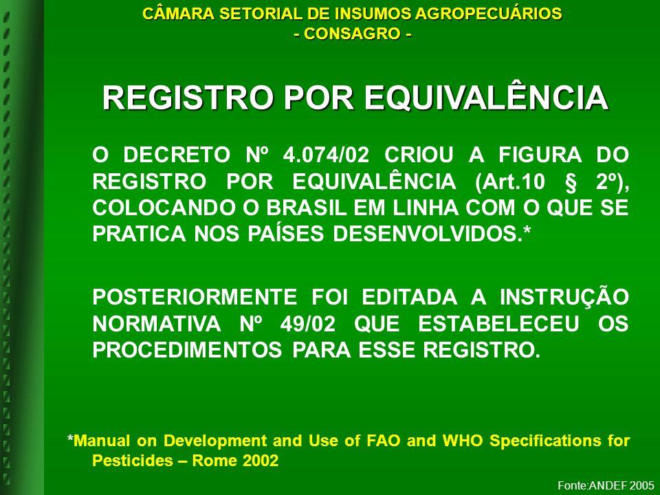 CÂMARA SETORIAL DE INSUMOS AGROPECUÁRIOS REGISTRO POR EQUIVALÊNCIA