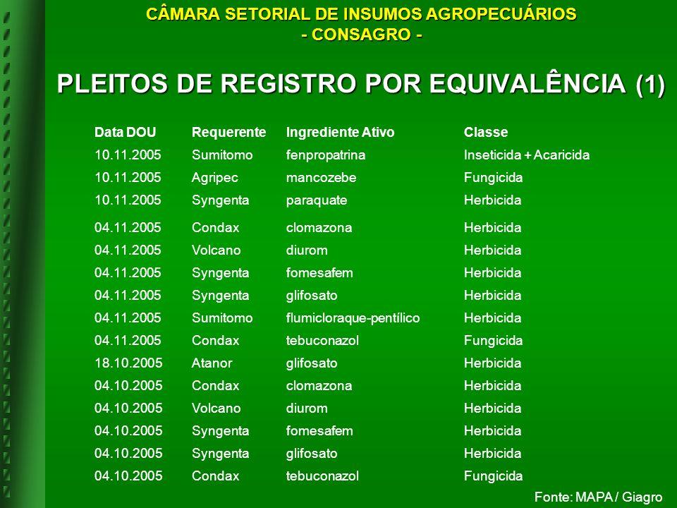 PLEITOS DE REGISTRO POR EQUIVALÊNCIA (1)