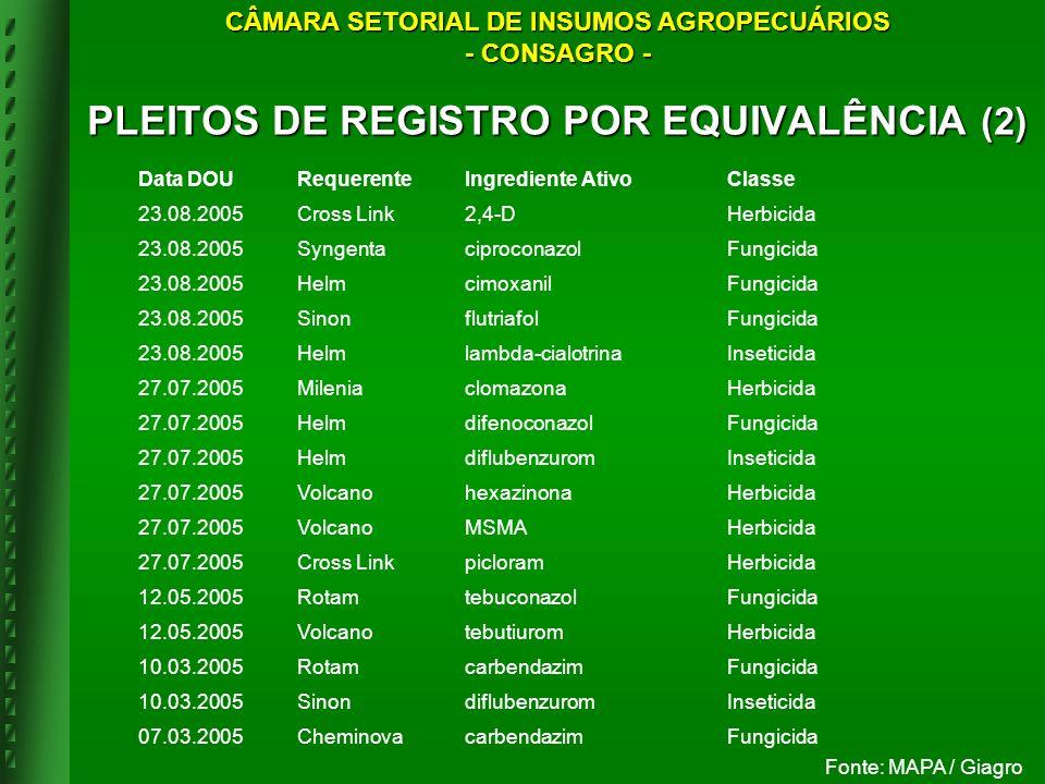 PLEITOS DE REGISTRO POR EQUIVALÊNCIA (2)
