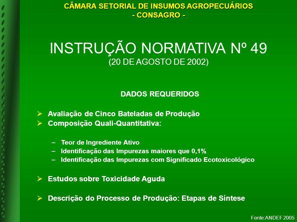 CÂMARA SETORIAL DE INSUMOS AGROPECUÁRIOS
