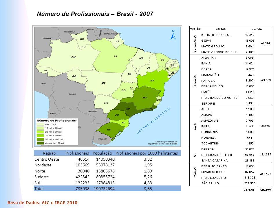 Número de Profissionais – Brasil - 2007