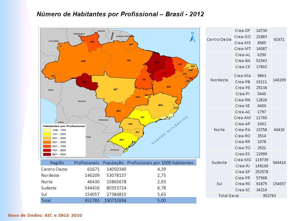 Número de Habitantes por Profissional – Brasil - 2012