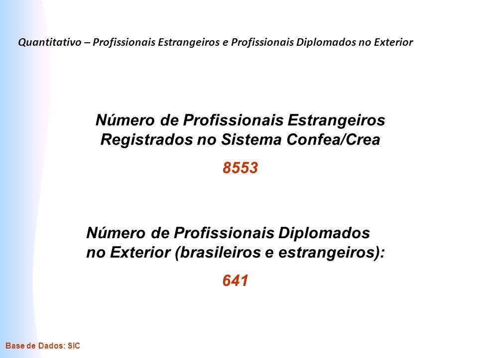 Quantitativo – Profissionais Estrangeiros e Profissionais Diplomados no Exterior