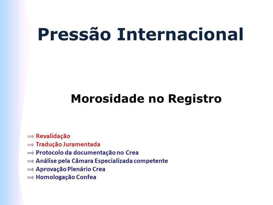 Pressão Internacional