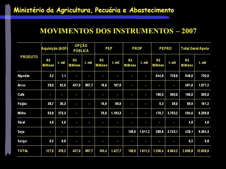 MOVIMENTOS DOS INSTRUMENTOS – 2007