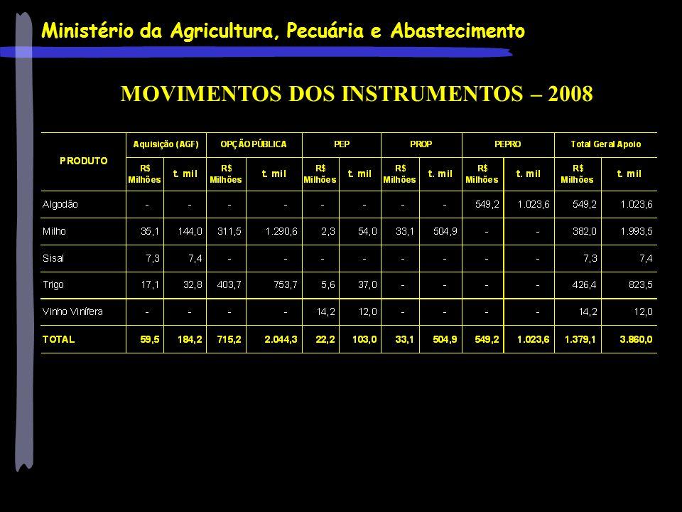 MOVIMENTOS DOS INSTRUMENTOS – 2008
