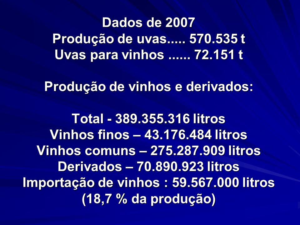 Dados de 2007 Produção de uvas. 570. 535 t Uvas para vinhos. 72