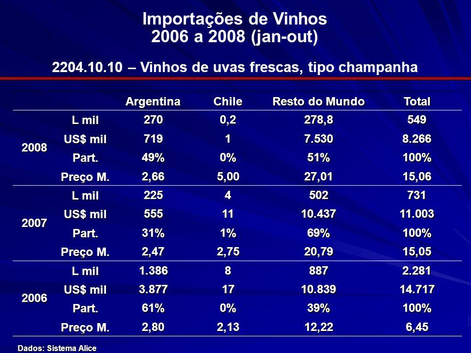 2204.10.10 – Vinhos de uvas frescas, tipo champanha