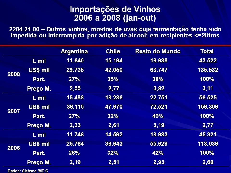 Importações de Vinhos 2006 a 2008 (jan-out)