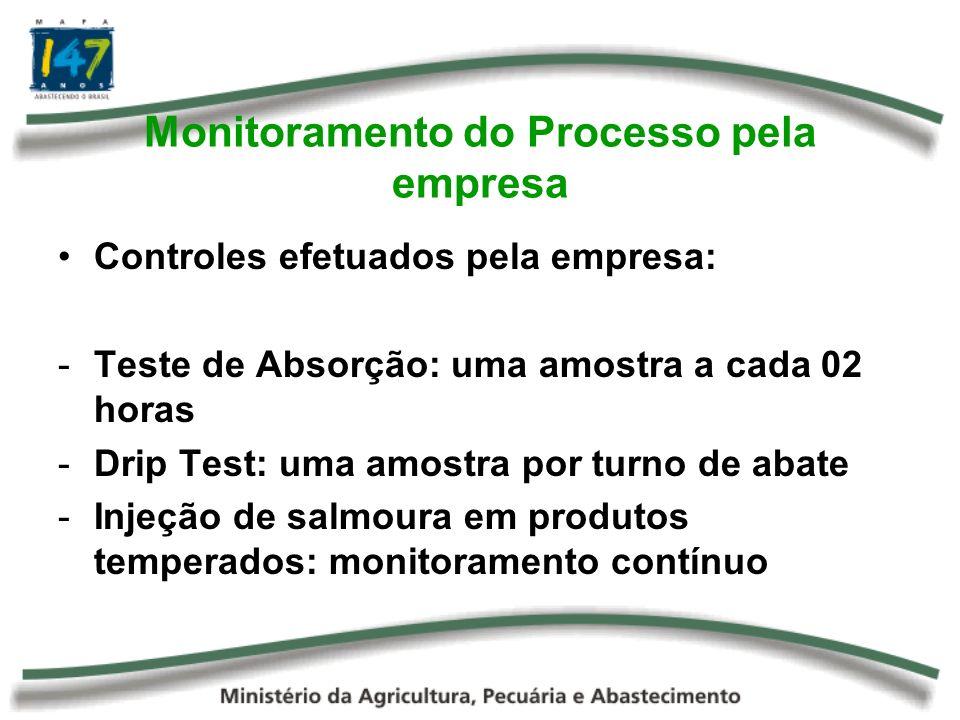 Monitoramento do Processo pela empresa