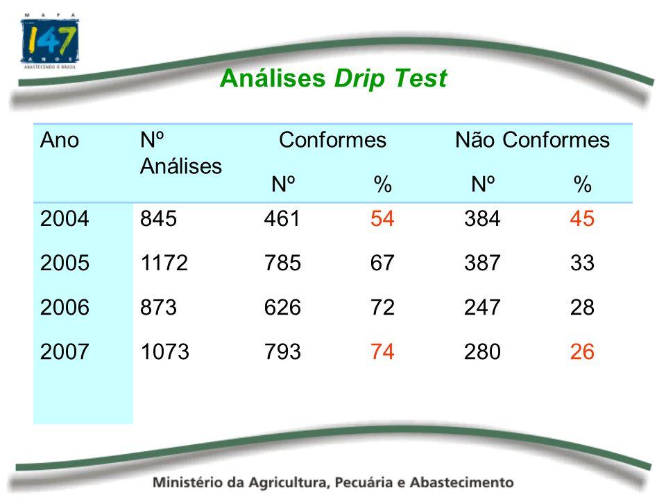 Análises Drip Test Ano Nº Análises Conformes Não Conformes % 2004 845