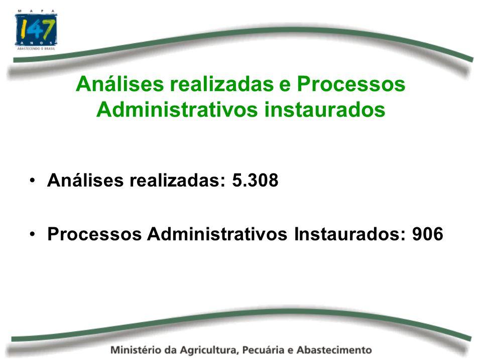 Análises realizadas e Processos Administrativos instaurados