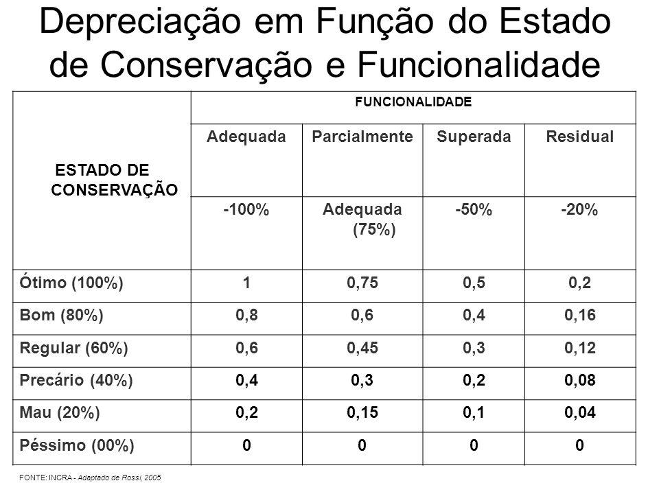 Depreciação em Função do Estado de Conservação e Funcionalidade