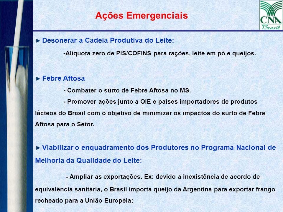 Ações Emergenciais Desonerar a Cadeia Produtiva do Leite: Alíquota zero de PIS/COFINS para rações, leite em pó e queijos.