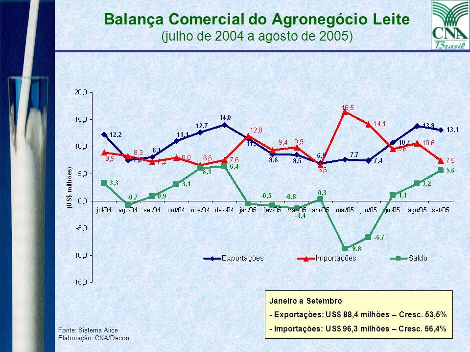Balança Comercial do Agronegócio Leite (julho de 2004 a agosto de 2005)