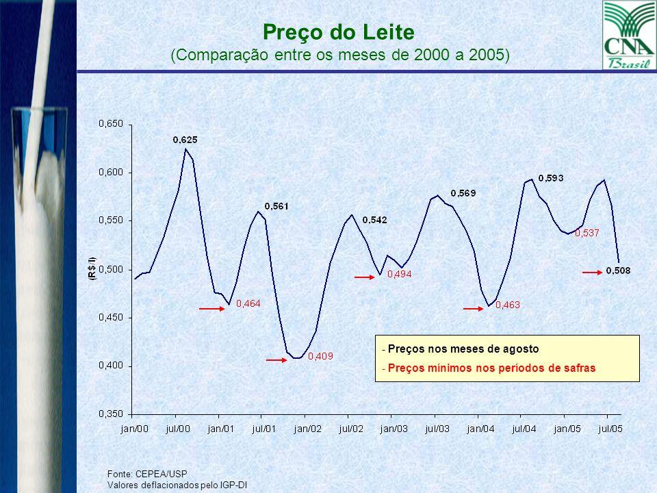Preço do Leite (Comparação entre os meses de 2000 a 2005)