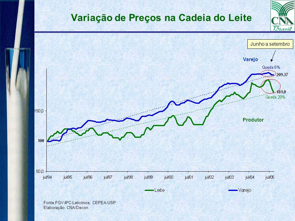 Variação de Preços na Cadeia do Leite