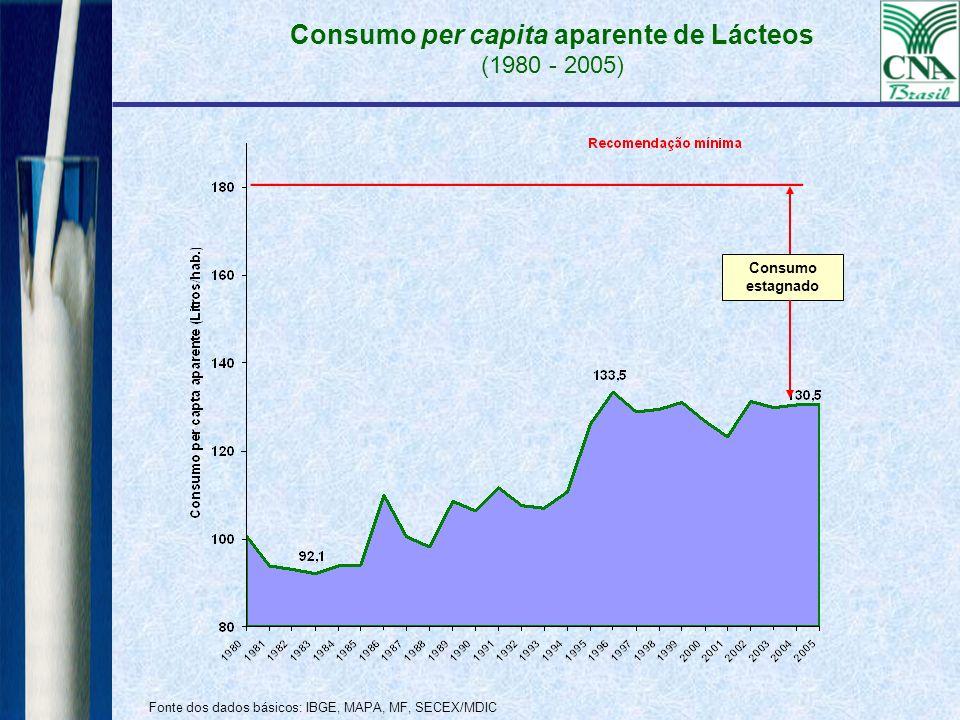 Consumo per capita aparente de Lácteos (1980 - 2005)