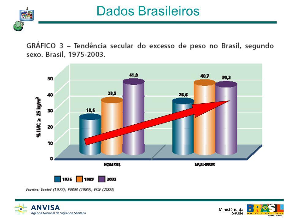 Dados Brasileiros