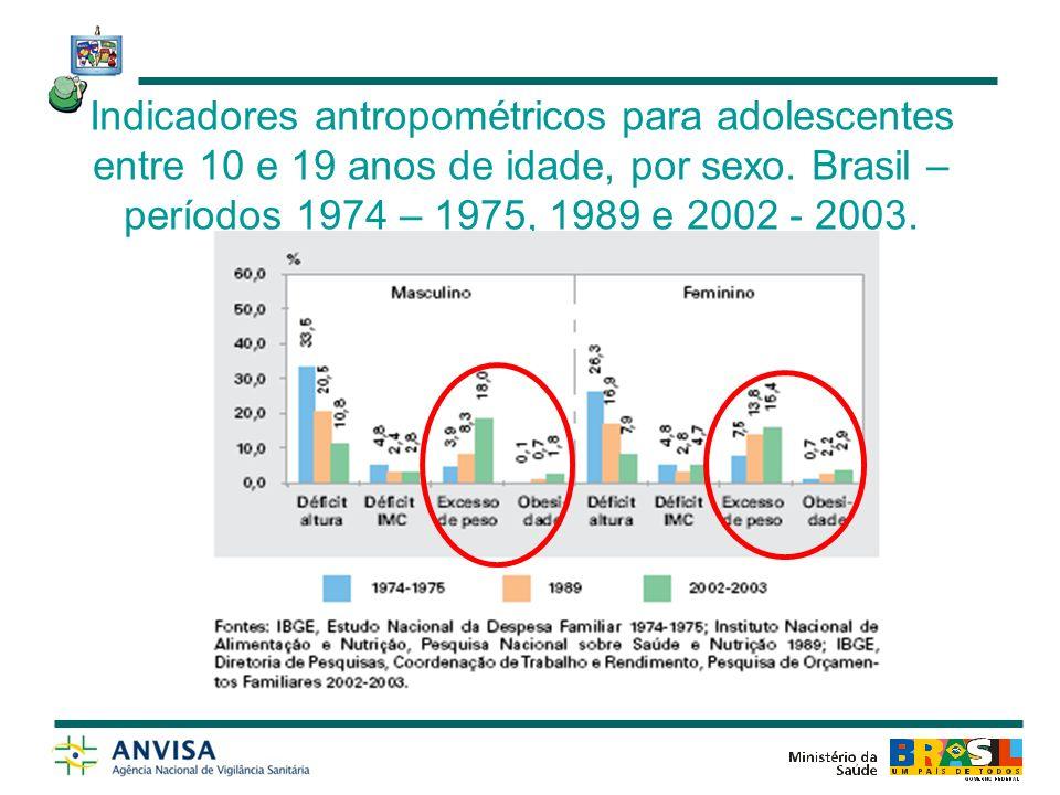 Indicadores antropométricos para adolescentes entre 10 e 19 anos de idade, por sexo.