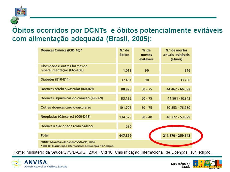 Óbitos ocorridos por DCNTs e óbitos potencialmente evitáveis com alimentação adequada (Brasil, 2005):