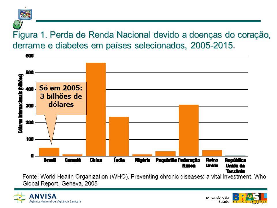 Figura 1. Perda de Renda Nacional devido a doenças do coração, derrame e diabetes em países selecionados, 2005-2015.