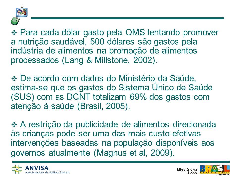 Para cada dólar gasto pela OMS tentando promover a nutrição saudável, 500 dólares são gastos pela indústria de alimentos na promoção de alimentos processados (Lang & Millstone, 2002).