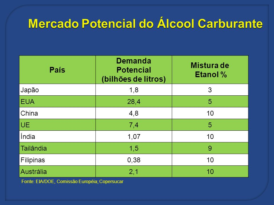 Mercado Potencial do Álcool Carburante