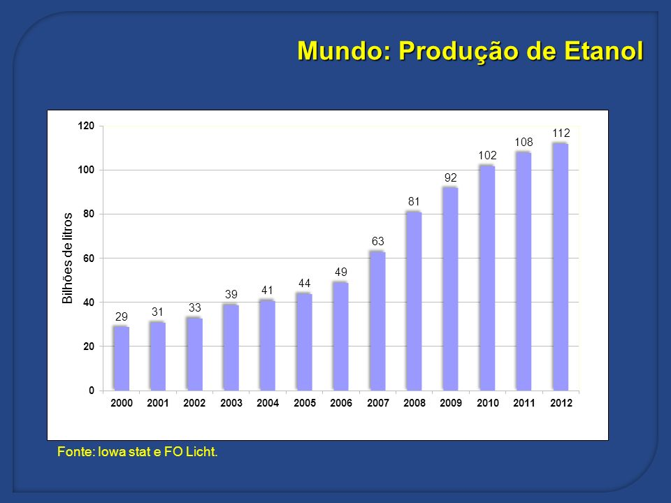 Mundo: Produção de Etanol