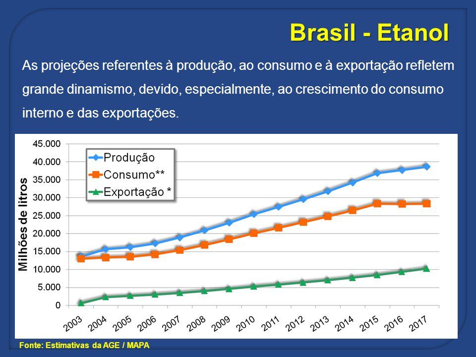Brasil - Etanol