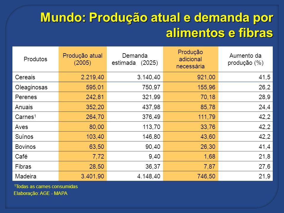 Mundo: Produção atual e demanda por alimentos e fibras