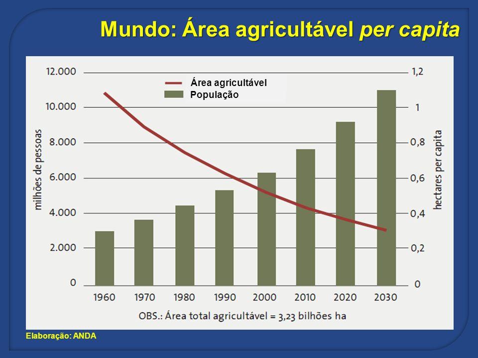 Mundo: Área agricultável per capita