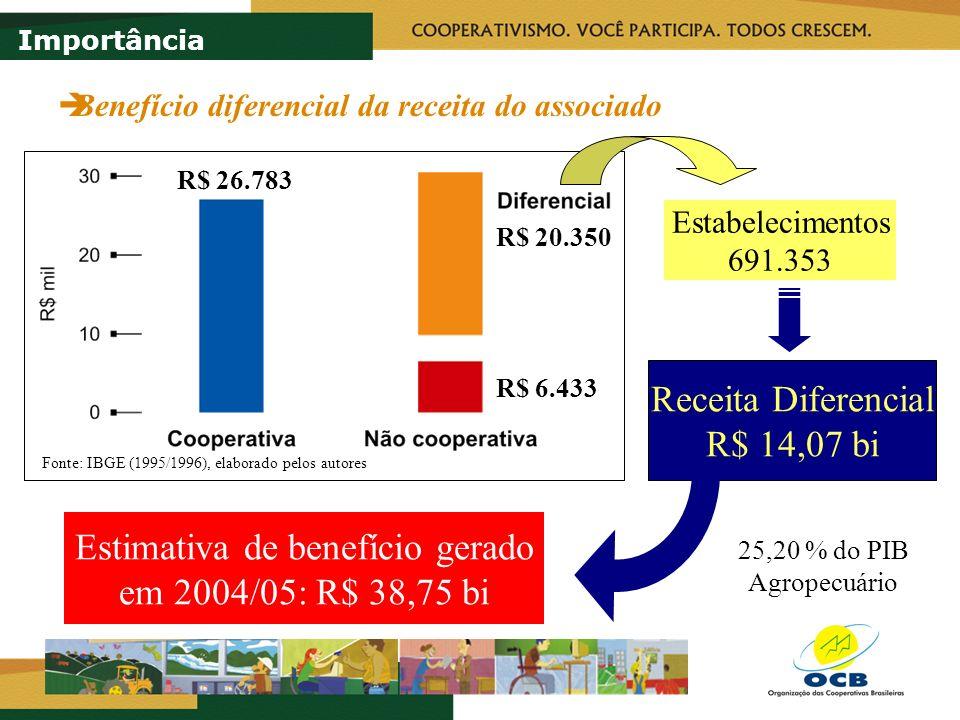 Estimativa de benefício gerado em 2004/05: R$ 38,75 bi
