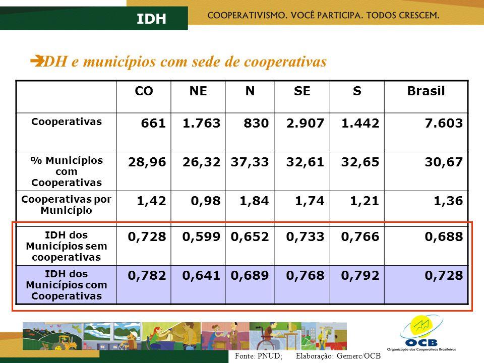 IDH e municípios com sede de cooperativas