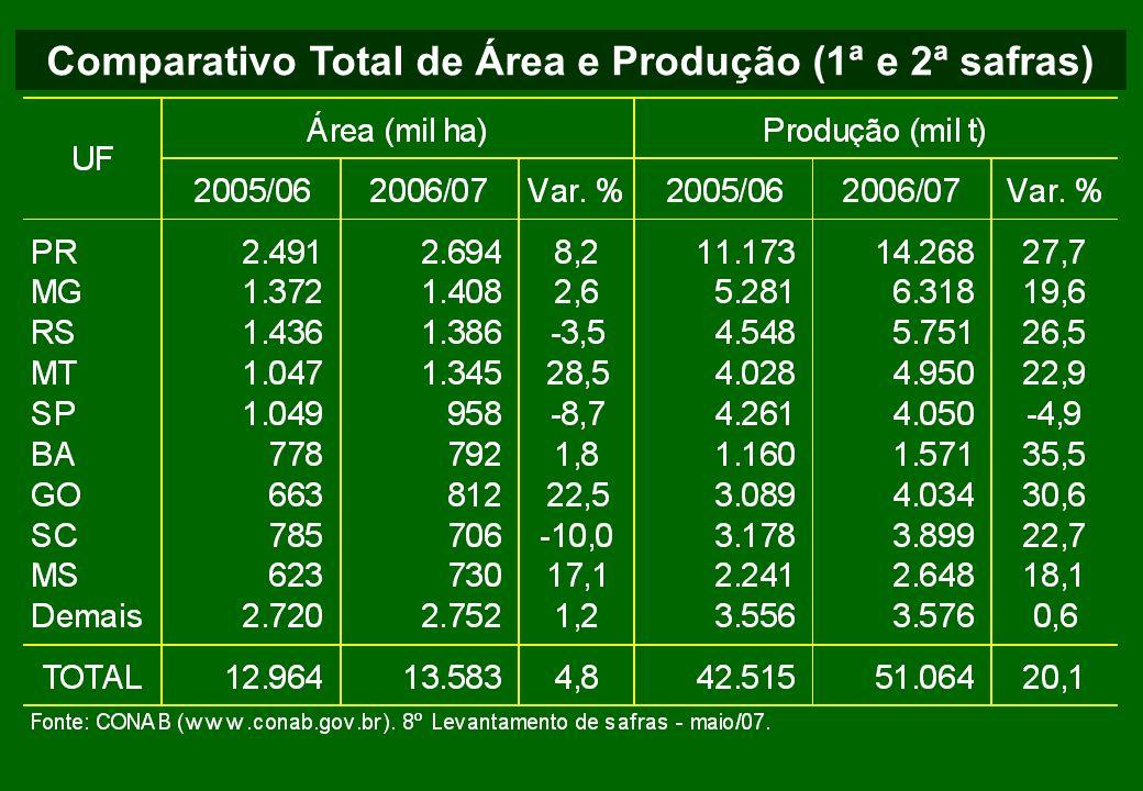 Comparativo Total de Área e Produção (1ª e 2ª safras)
