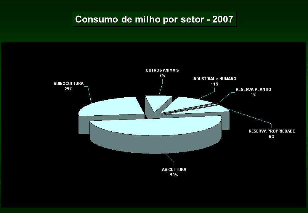 Consumo de milho por setor - 2007