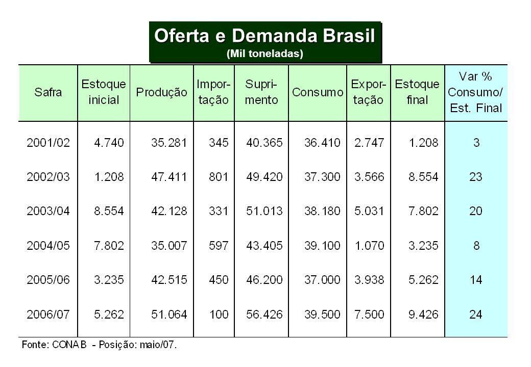 Oferta e Demanda Brasil