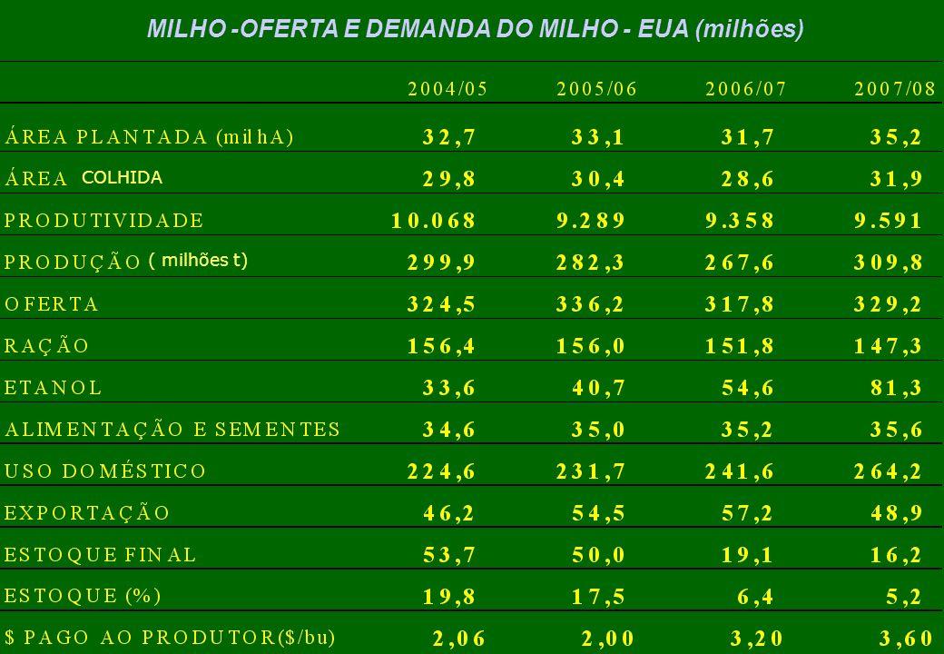 MILHO -OFERTA E DEMANDA DO MILHO - EUA (milhões)