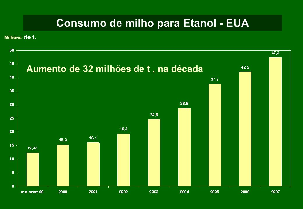 Consumo de milho para Etanol - EUA