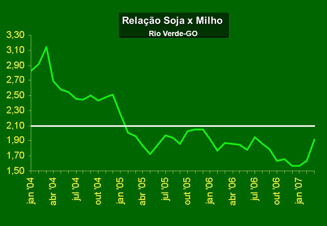 Relação Soja x Milho Rio Verde-GO