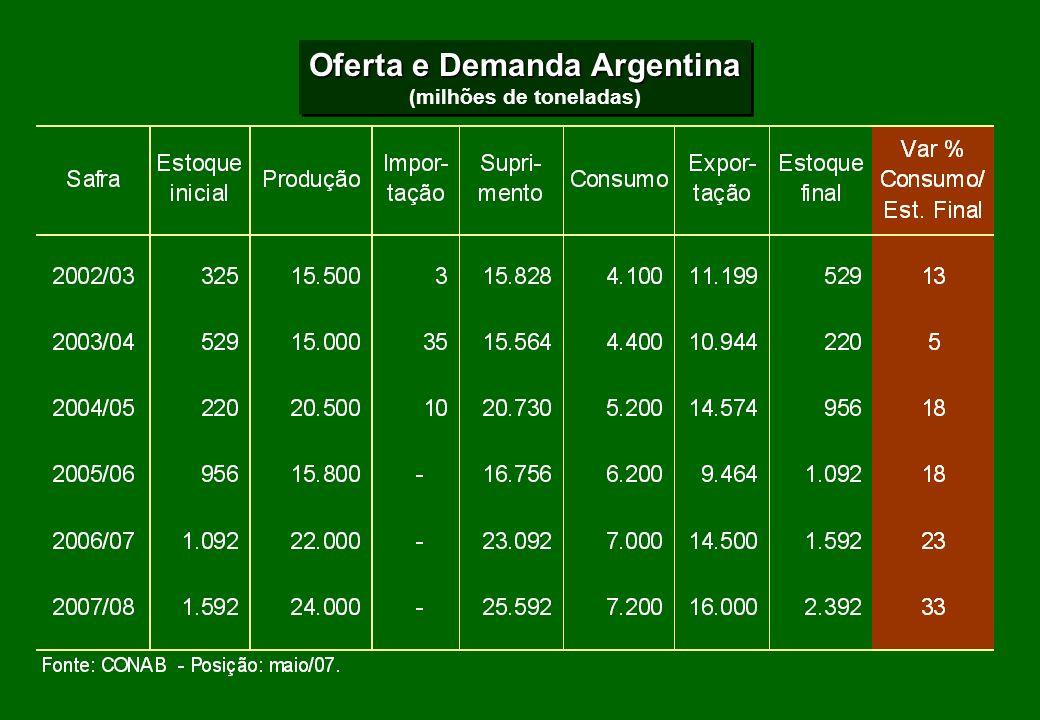 Oferta e Demanda Argentina (milhões de toneladas)