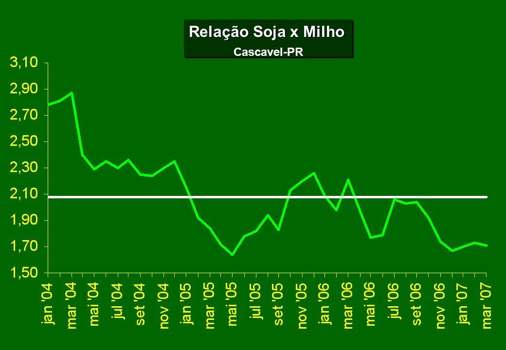 Relação Soja x Milho Cascavel-PR