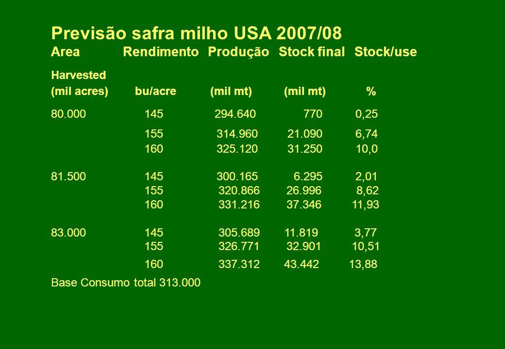 Previsão safra milho USA 2007/08