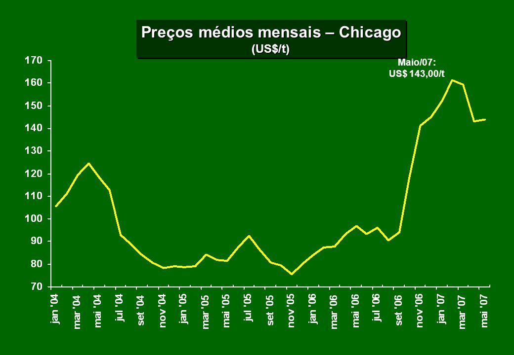 Preços médios mensais – Chicago