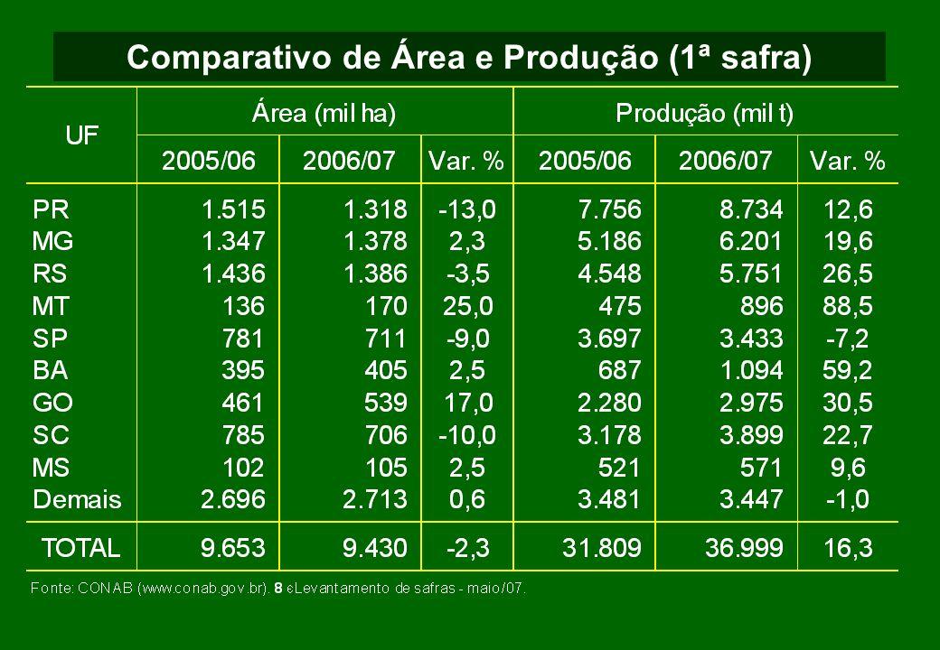 Comparativo de Área e Produção (1ª safra)
