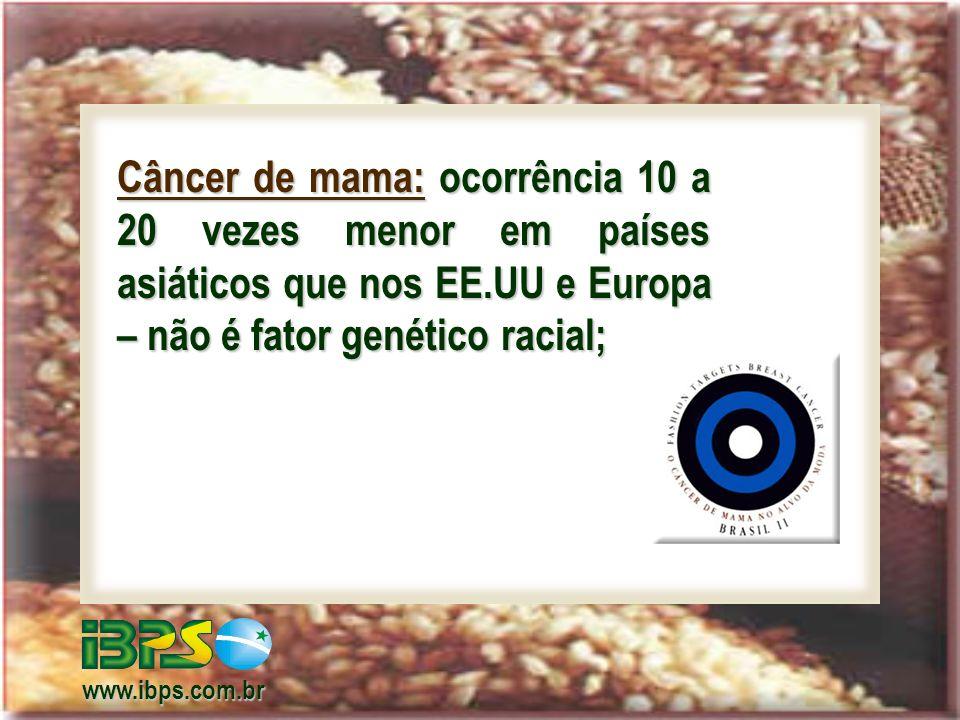 Câncer de mama: ocorrência 10 a 20 vezes menor em países asiáticos que nos EE.UU e Europa – não é fator genético racial;