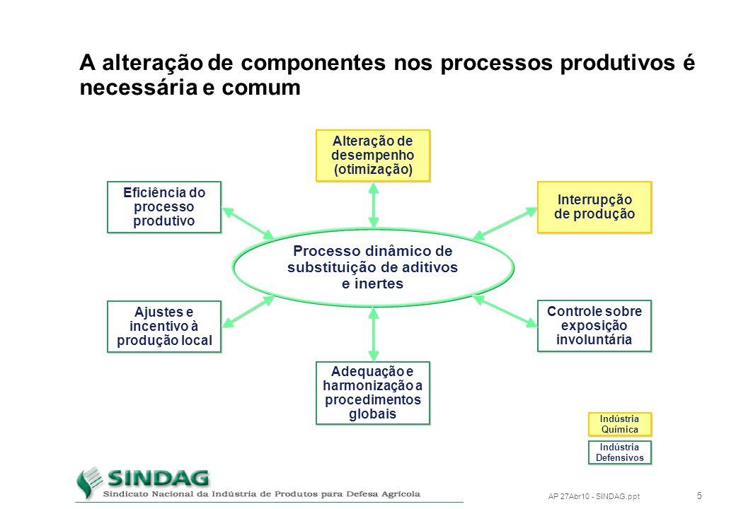 A alteração de componentes nos processos produtivos é necessária e comum